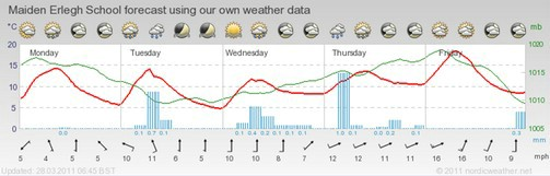 A typical 5 day forecast generated by the weather software