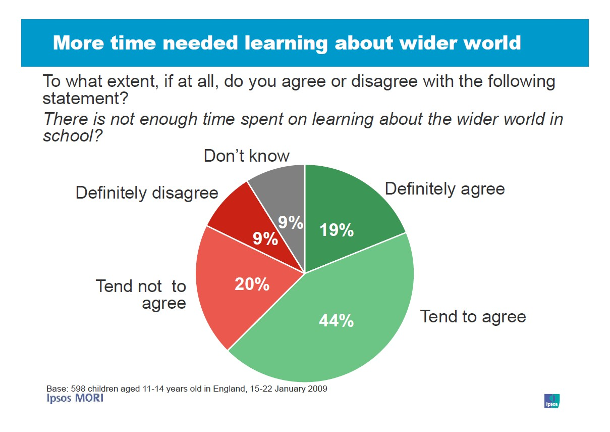 More time needed learning about wider world