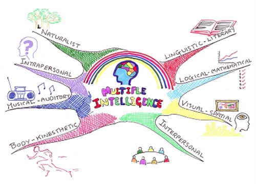 Figure 2: Mind Map© (Busan, 1993) showing Howard Gardner's 'Multiple intelligences' – an original Mind Map© by Peter Greenhalgh, 2001.