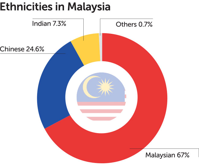 how many ethnicities are in malaysia
