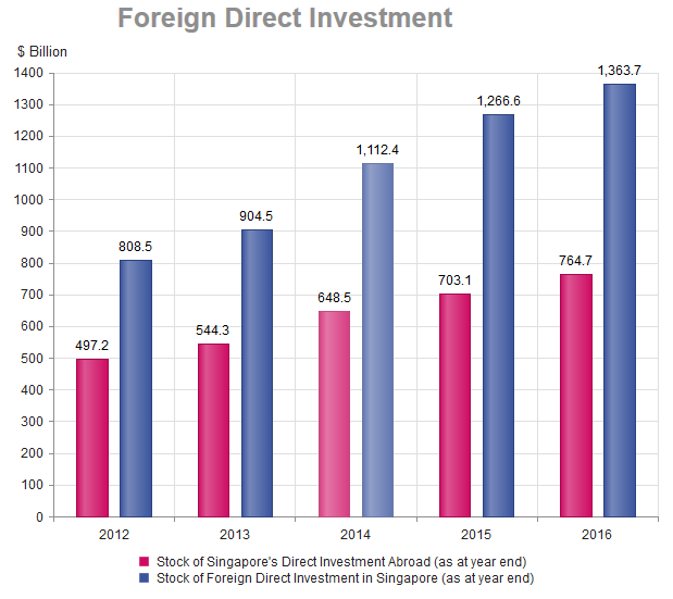 Foreign investment committee malaysia 2021 income laep investments luxembourg weather